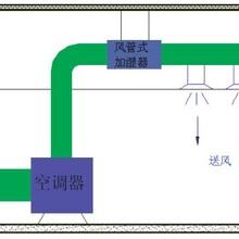 工业加湿器-上海懿凌工业加湿器厂家-风管湿膜加湿器价格图片