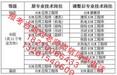 青海海东实验员监理工程师报名污水处理工清洁项目经理中级钳工
