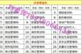 安徽淮北機修鉗工中級電工報名管工水電工報名物業經理物業師項目經理