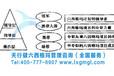 深圳六西格玛设计DFSS培训报价