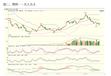 千阖期货云沪指触及3400点整数关口!上证50指数涨近1%创业板指数跌0.74%