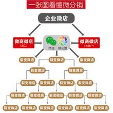 长沙微商城微信营销系统三级分销系统订制