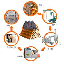 投资热点新型环保木炭机