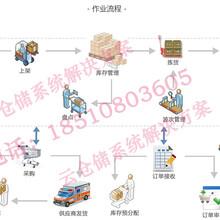 B2B2C商城系统、独立微信商城,多用户商城