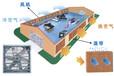 芜湖车间通风降温设备芜湖厂房通风散热设备工厂降温排烟设备