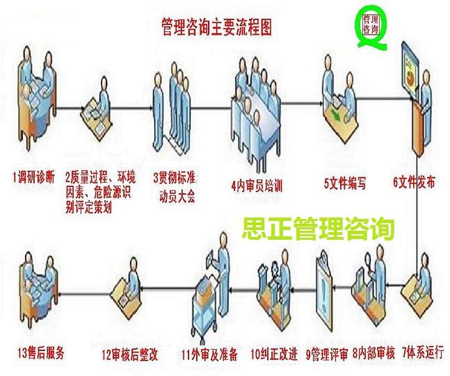管理咨询主要流程图