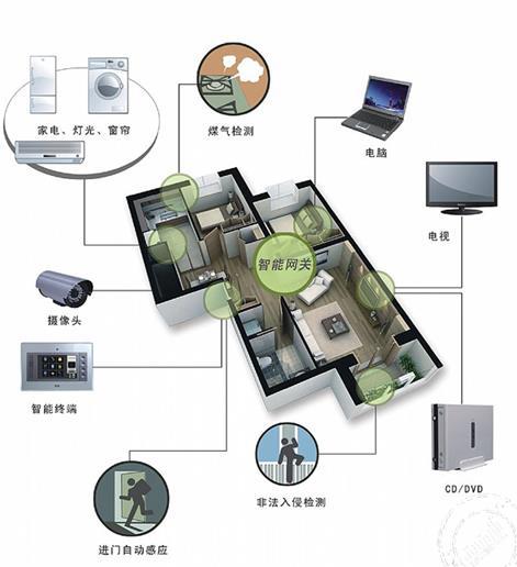 与时俱进的无线智能家居系统突出点有哪些呢?