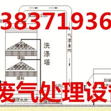 河南uv光氧催化设备生产厂家