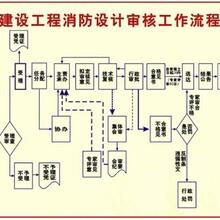 青岛消防图纸设计青岛消防设计价格
