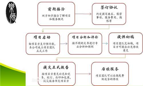 金秀瑶族自治县可研可以编写