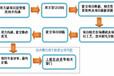 柳河县写可行性报告的费用、本地报告公司