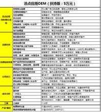 中国云蚁迅点应用OEM系统微信公众号、小程序招商开发源码应用招商合作项?#23458;?#36164;