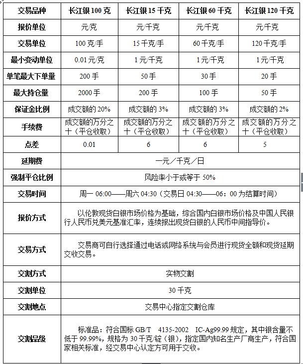 【长江联合金属最细交易规则手续费点差】_黄