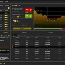 K8S交易软件/贵金属平台软件
