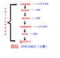 杭州注册公司代理记账提供兼职会计服务图片