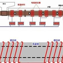 工业电磁加热采暖炉