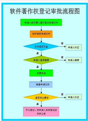 1,办理流程 填写申请表--→提交申请文件--→缴纳申请费--→登记机构