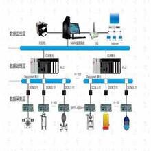 供青海工业自动化控制系统和西宁自动化控制系统