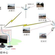 无线网桥,多路图像无线监控设备,无线远程监控,远程无线监控