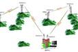 SFTECH-大功率无线传输设备,无线监控设备