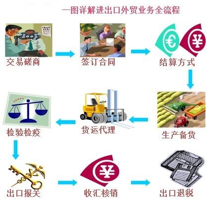 国际贸易实务操作与关、税、汇的融通