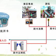 云卡通供应深圳展馆门禁刷卡扣费系统二维码票务系统