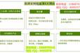 杭州临安哪里能买到安利VB,临安能买到安利纽崔莱维生素B吗