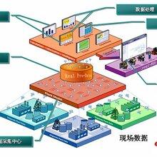 电力监控软件_组态软件开发-北京开运联合顶级定制公司