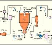 合肥低温喷雾干燥机,回收率更高,原厂现货