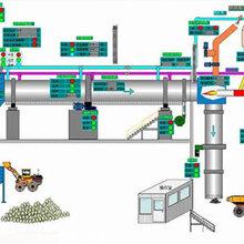 回转窑炉内出现倒塌的原因分析-河南福沃机械图片