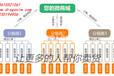 微信分销系统,微信三级分销,山东最专业的分销系统开发商
