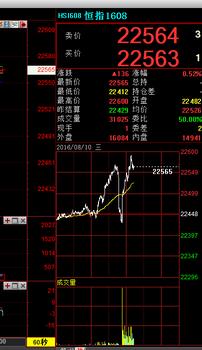【大小恒指报价_股指期货开户条件_恒指加盟