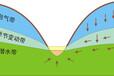 地下水监测系统-四信物联网
