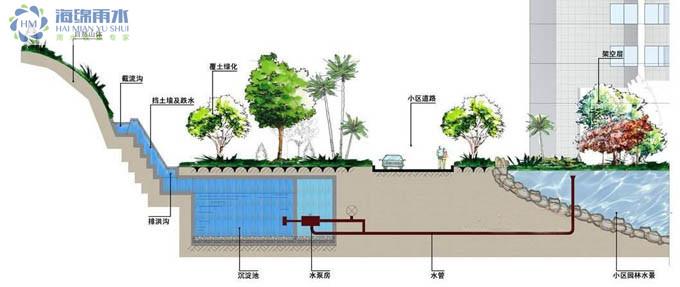供应郑州雨水收集模块,雨水收集系统