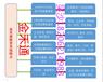 金禾通提供海鮮大禮包禮品卡券制作,多種自助兌換方式和后臺軟件管理系統