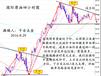 长江联合平台是三方托管吗、长江油开户流程、几个点回本?