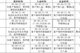 长江联合开户流程、长江油手续费、长江油保证金多少钱?