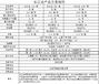 长江联合开户是5万激活吗、多少钱可以操作、手续费点差怎么计算?