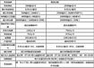 青岛西海岸开户交易规则、开户流程、交易时间保证金多少钱?