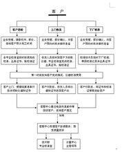 河南洛阳市仪器校准外校计量下厂检测中心图片