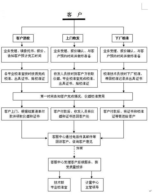 深圳市量具计量外校机构