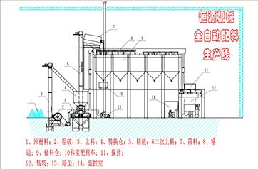 金恒源全自动配料系统、配料生产线