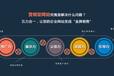 吉安网站推广吉安网络搜索引擎优化SEO吉安全网营销吉安网狐网络公司