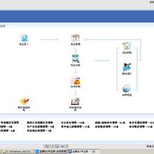 金蝶KIS商貿標準版軟件,進銷存軟件,采購管理,銷售管理,倉庫管理,型號6.0圖片