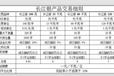 长江联合燃料油开户手续费、长江联合开户门槛?