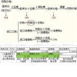 54广州进口美国炊事设备清关与配送