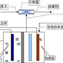 易莱德电解法二氧化氯发生器用钛阳极组