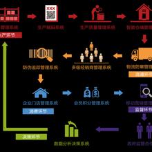 微商代理管理系統廣州微商代理管理系統開發