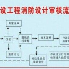 消防报审,消防检测,消防施工,消防设计