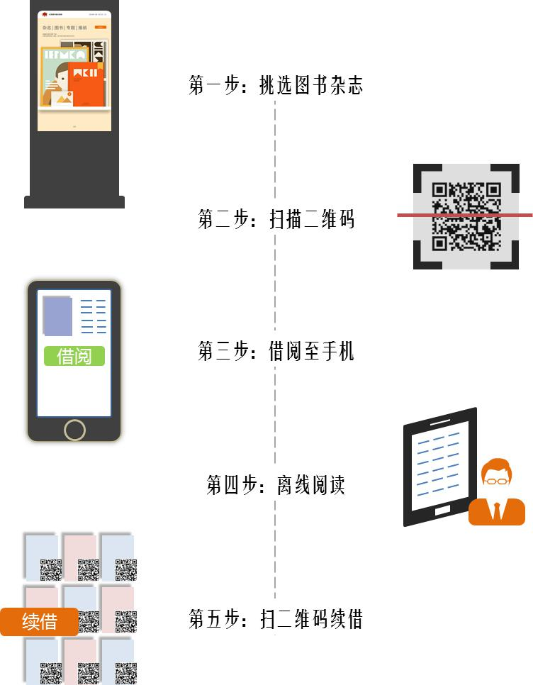 24小时免费下载电子资源支持横竖屏的电子书刊借阅机